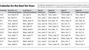 Holy Day Calendar 2021-2031