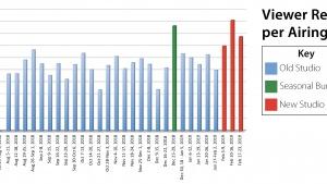 New Video Recording Studio—Viewer Response Graph