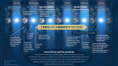 The Chronology of Jesus Christ's Death, Burial and Resurrection - 3 Days and 3 Nights in the Tomb infographic.