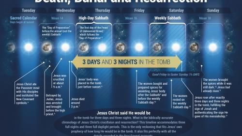 The Chronology of Jesus Christ's Death, Burial and Resurrection
