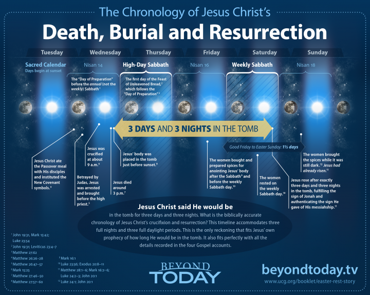 The Chronology Of The Crucifixion And Resurrection Of