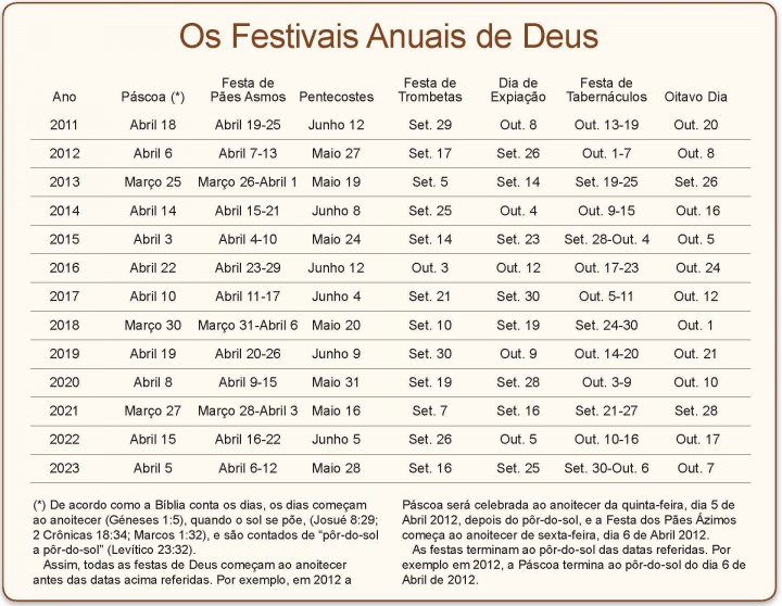 Feast Day Calendar 2019 The Annual Festivals of God: Holy Day Calendar | United Church of God