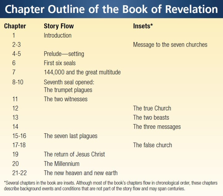 Infographic: Chapter Outline of the Book of Revelation