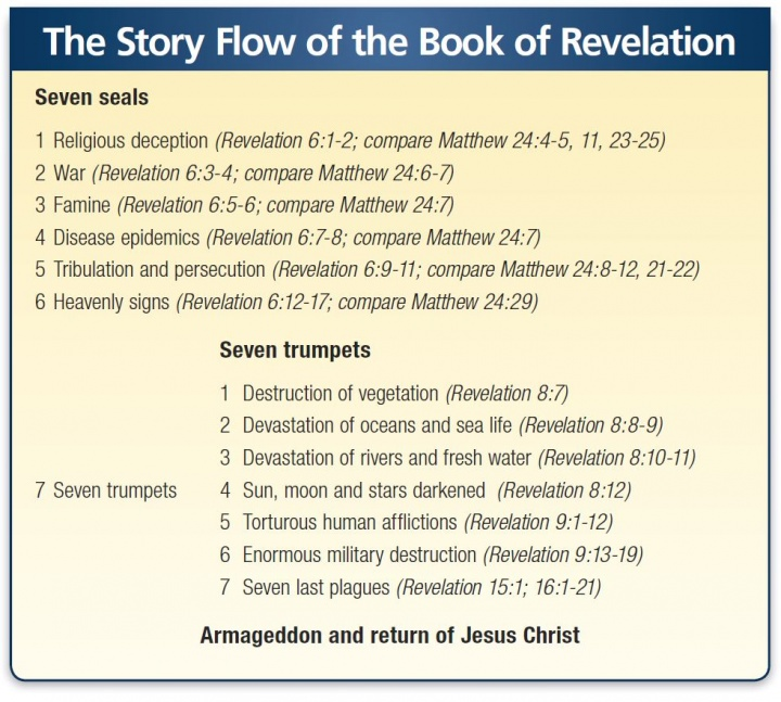 The Story Flow of the Book of Revelation