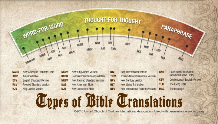 Infographic of various Bible translations.