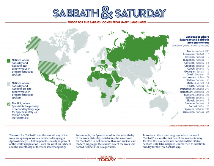 Infographic: Names for Saturday in Many Languages Prove Which Day Is the True Sabbath