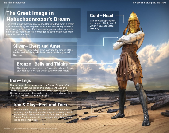 The Great Image in Nebuchadnezzar's Dream