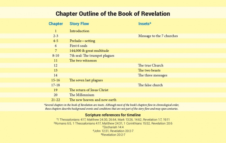 Chapter Outline of the Book of Revelation