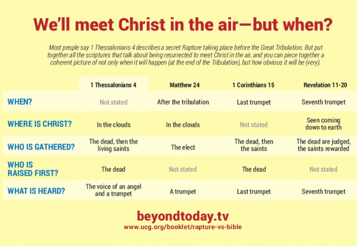 Infographic: We'll meet Jesus Christ in the air - but when