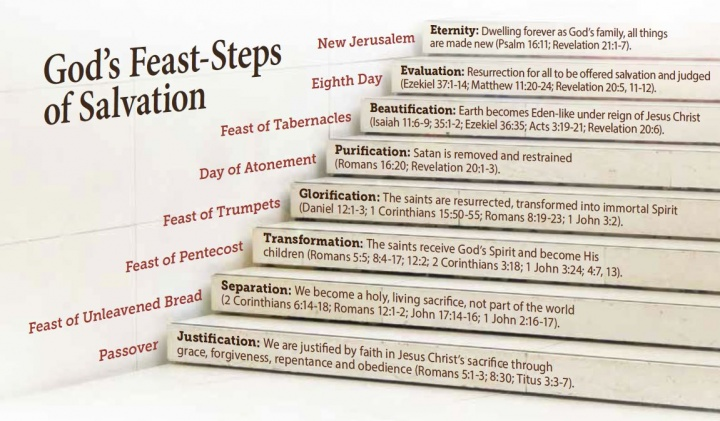 A stair step showing God's Feast-Steps of salvation.