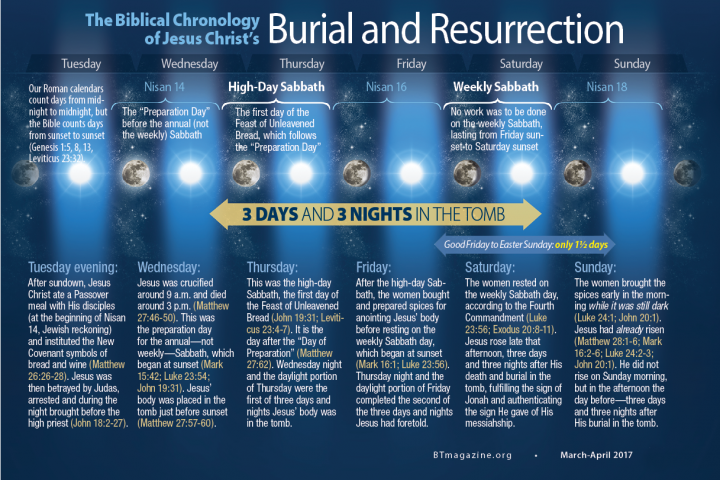 The Biblical Chronology of Jesus Christ's Burial and Resurrection