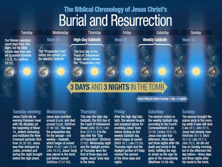 The Biblical Chronology of Jesus Christ's Burial and Resurrection infographic