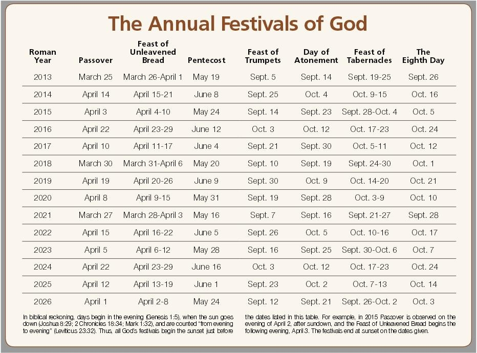 View the dates for God's Holy Days — Passover, Feast of Unleavened ...