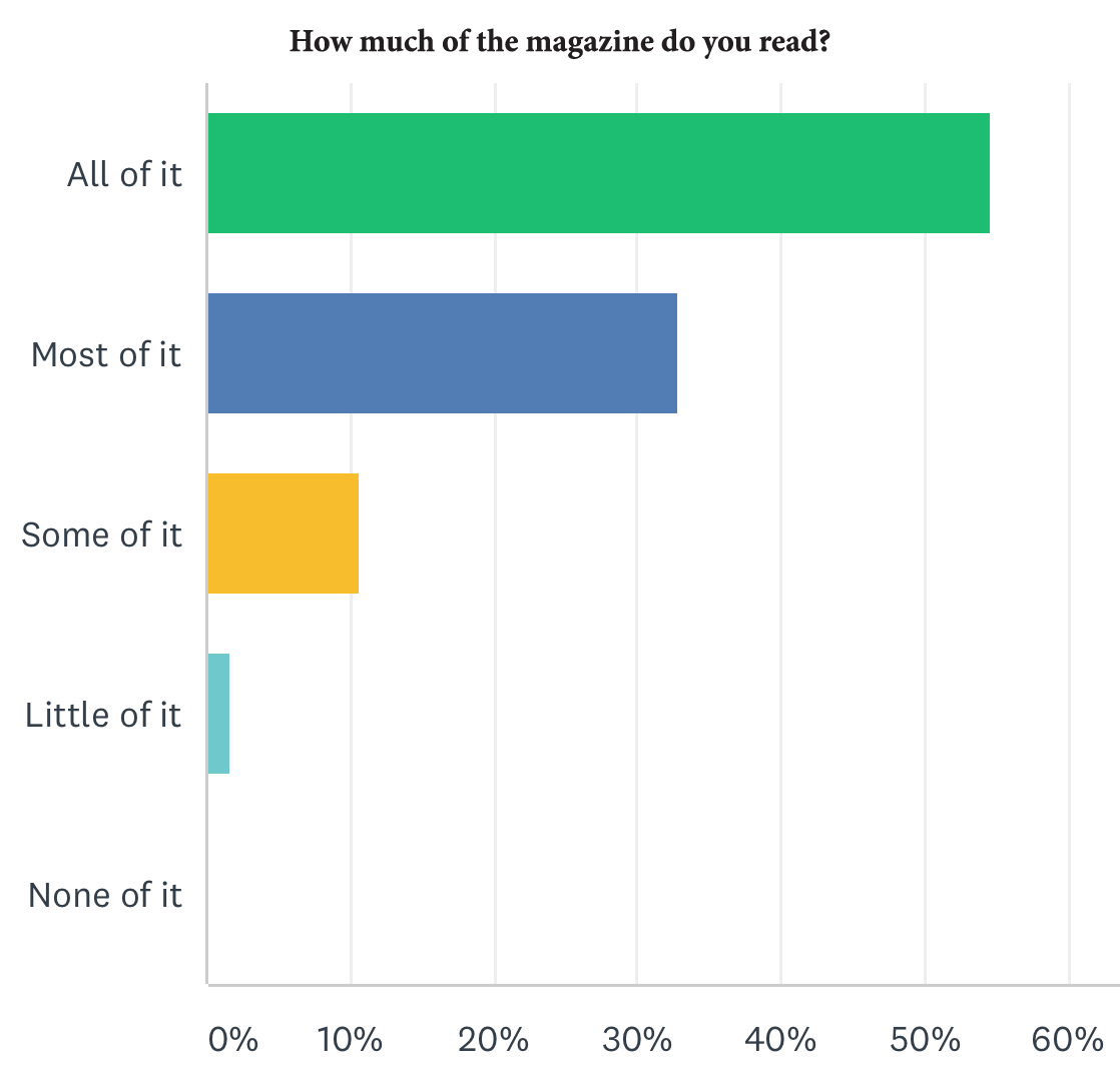 One graph from the Beyond Today survey results