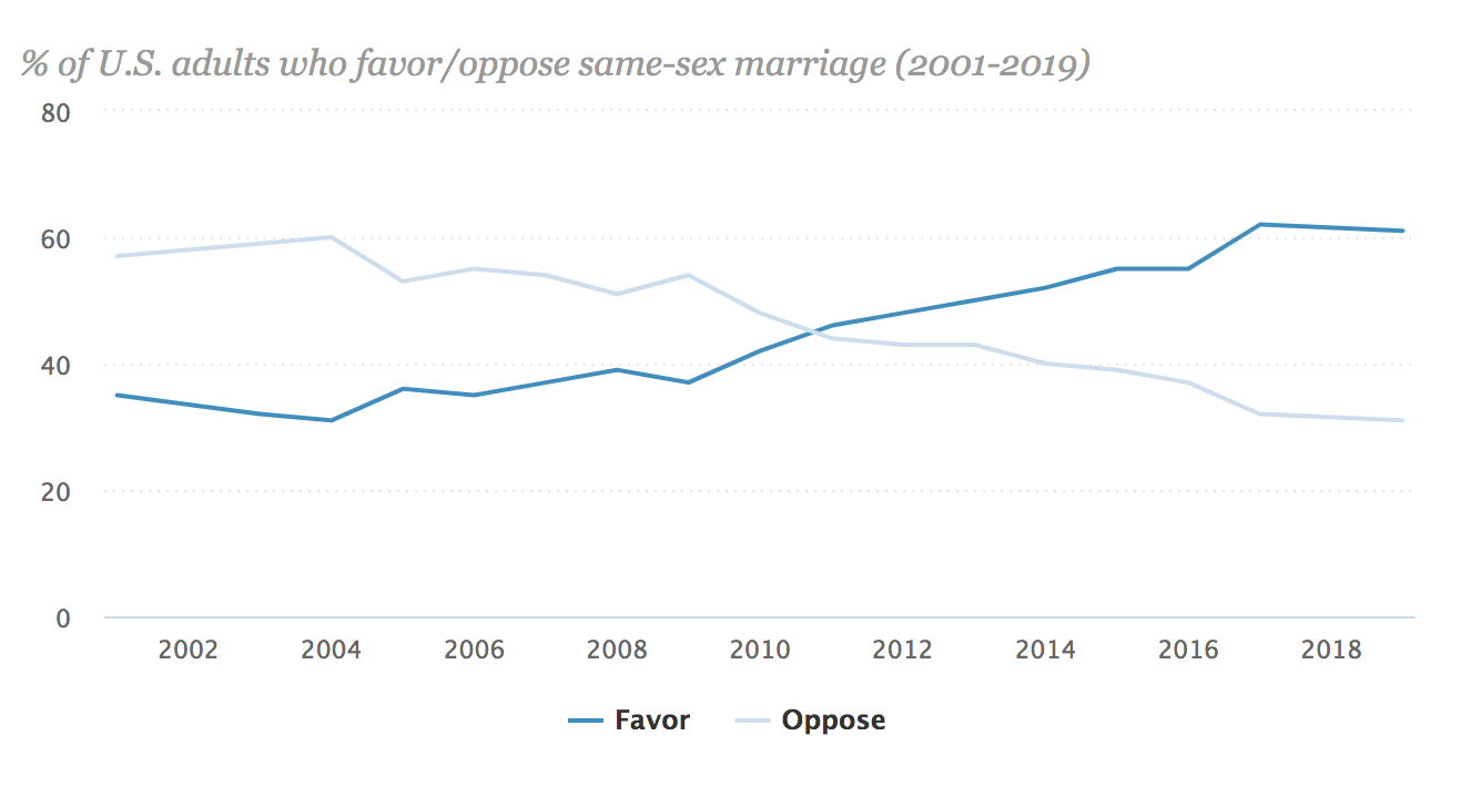 https://www.pewforum.org/fact-sheet/changing-attitudes-on-gay-marriage/